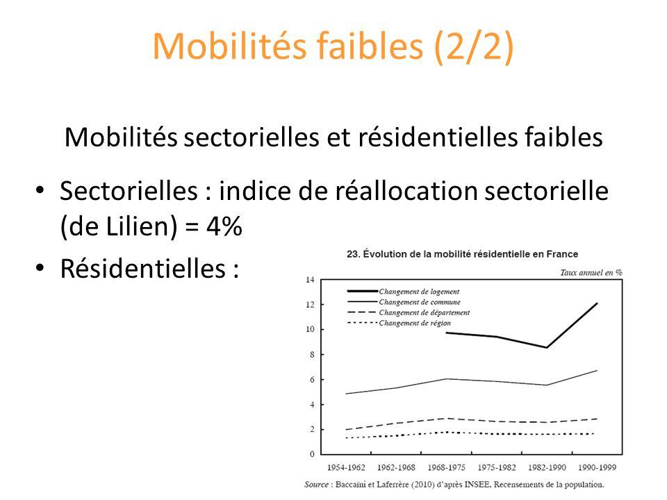 Mobilités faibles (2/2) Mobilités sectorielles et résidentielles faibles Sectorielles : indice de réallocation sectorielle (de Lilien) = 4% Résidentielles :