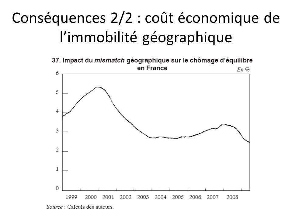 Conséquences 2/2 : coût économique de limmobilité géographique