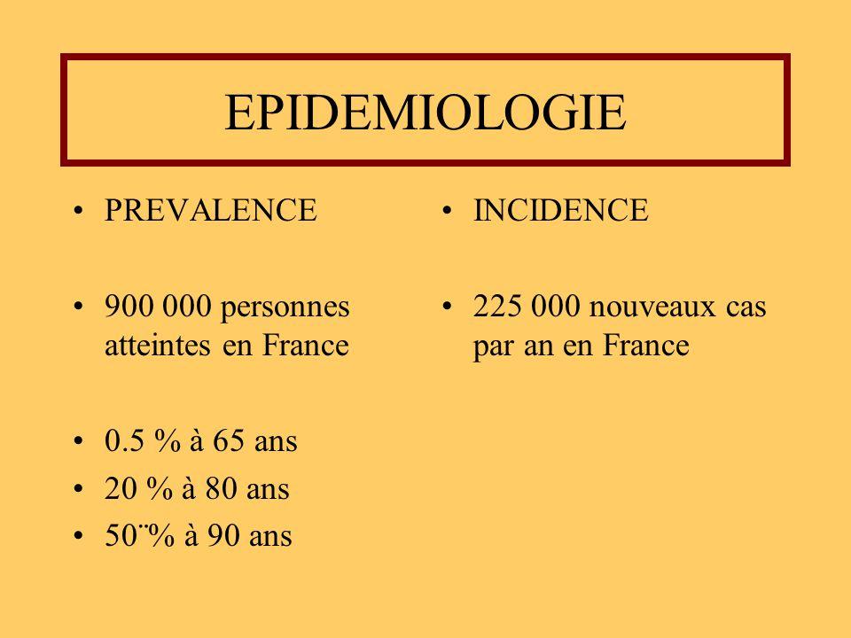 EPIDEMIOLOGIE PREVALENCE 900 000 personnes atteintes en France 0.5 % à 65 ans 20 % à 80 ans 50¨% à 90 ans INCIDENCE 225 000 nouveaux cas par an en Fra