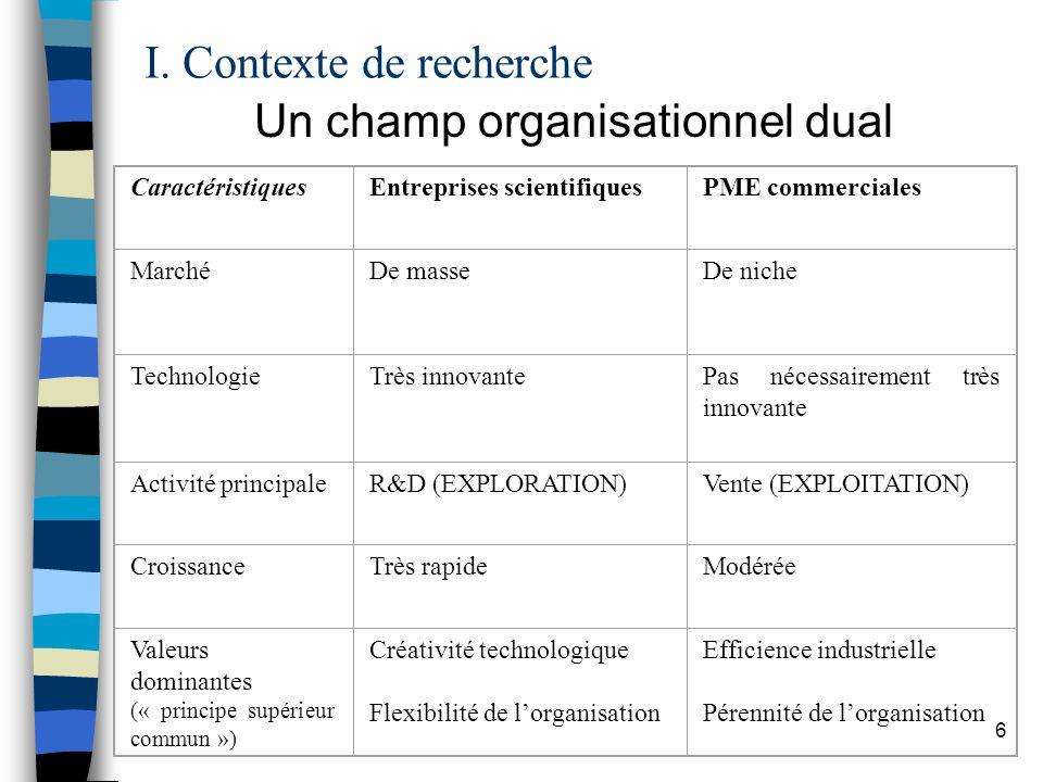 6 Un champ organisationnel dual CaractéristiquesEntreprises scientifiquesPME commerciales MarchéDe masseDe niche TechnologieTrès innovante Pas nécessairement très innovante Activité principale R&D (EXPLORATION)Vente (EXPLOITATION) CroissanceTrès rapideModérée Valeurs dominantes (« principe supérieur commun ») Créativité technologique Flexibilité de lorganisation Efficience industrielle Pérennité de lorganisation
