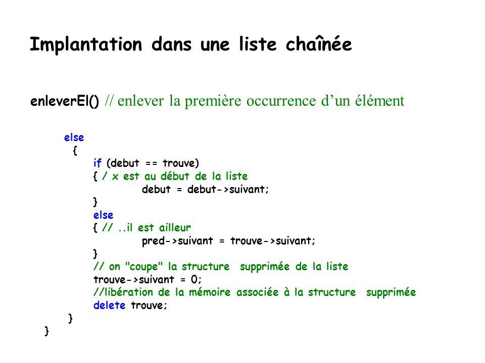 Implantation dans une liste chaînée template void Liste :: enleverEl(T x) throw(logic_error) { elem trouve = debut; elem pred; //on prend pour acquis que l opérateur != s applique sur x, le mieux est … while (trouve != 0 && trouve->el != x ) { pred = trouve; // pour marquer le noeud prédécesseur à celui qui contient x trouve = trouve->suivant; } if (trouve== 0) throw logic_error( EnleverEl: x n est pas dans la liste ); else { //suite prochaine diapositive enleverEl() // enlever la première occurrence dun élément