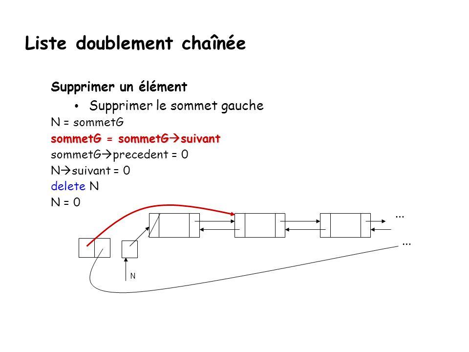 Supprimer un élément Supprimer le sommet gauche N = sommetG sommetG = sommetG suivant sommetG precedent = 0 N suivant = 0 delete N N = 0 … N … Liste d