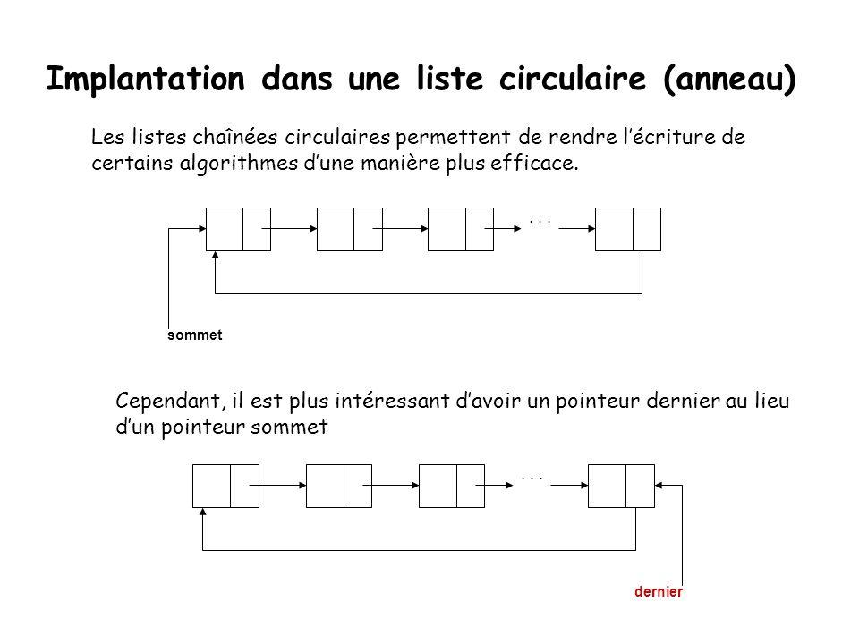 Implantation dans une liste circulaire (anneau) Une liste où le pointeur NULL du membre suivant dernier élément est remplacé par ladresse du premier é