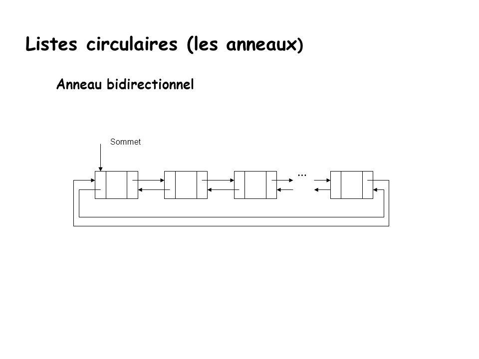 Listes circulaires (les anneaux) template class Liste { public: //... friend ostream& operator << (ostream& f, const Liste& l){ if(l.dernier == 0) ret