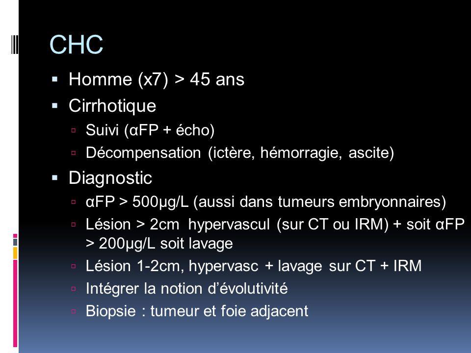 Homme (x7) > 45 ans Cirrhotique Suivi (αFP + écho) Décompensation (ictère, hémorragie, ascite) Diagnostic αFP > 500µg/L (aussi dans tumeurs embryonnai