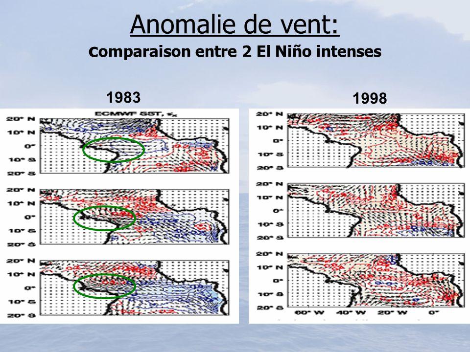 Anomalie de vent: c omparaison entre 2 El Niño intenses 1983 1998