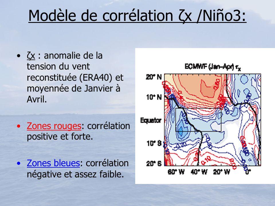 Modèle de corrélation ζx /Niño3: ζx : anomalie de la tension du vent reconstituée (ERA40) et moyennée de Janvier à Avril. Zones rouges: corrélation po