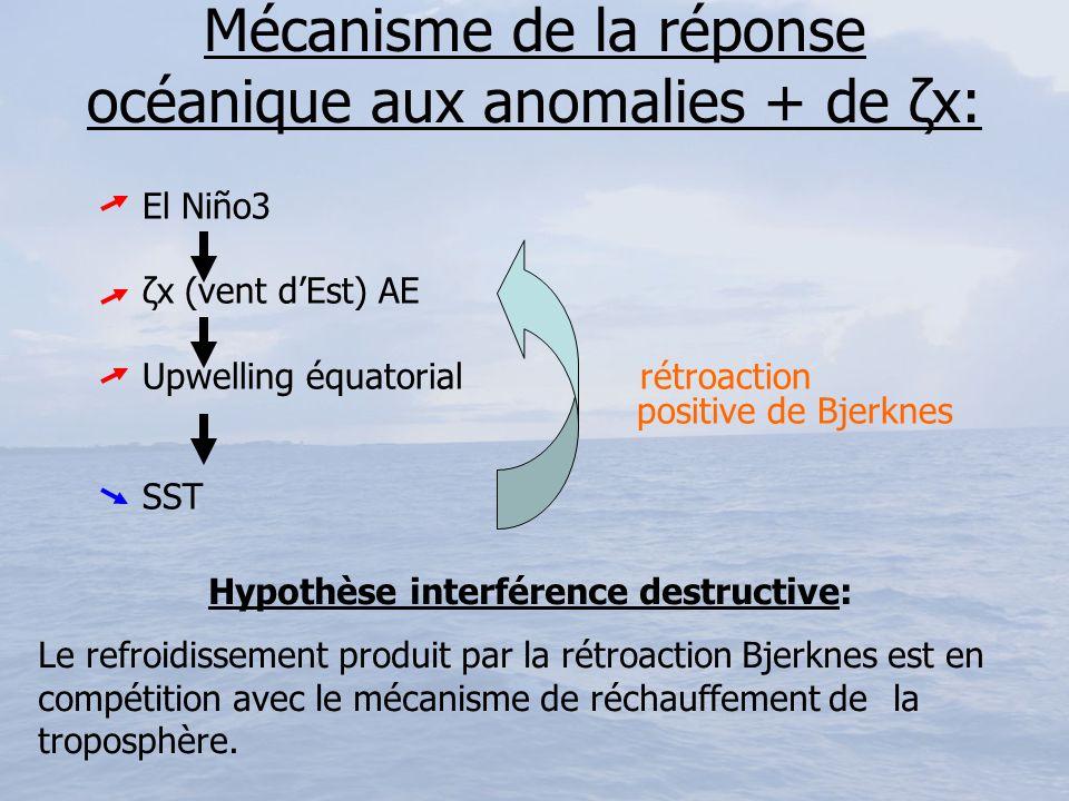 Mécanisme de la réponse océanique aux anomalies + de ζx: El Niño3 ζx (vent dEst) AE Upwelling équatorial rétroaction positive de Bjerknes SST Hypothès
