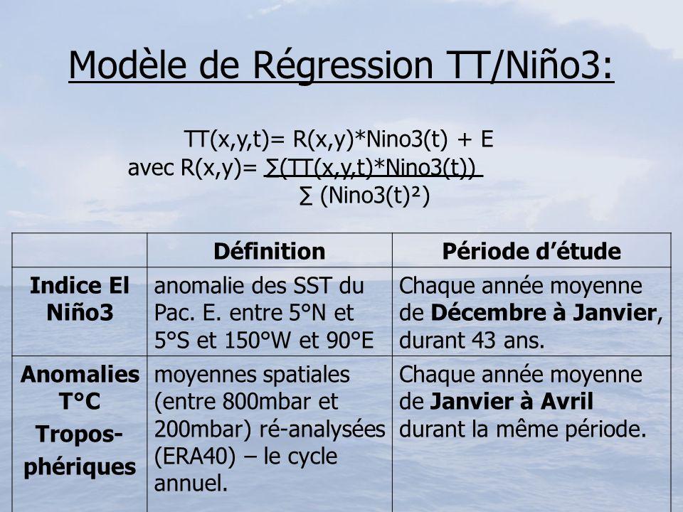 Résultats du modèle TT/Niño3: Zone colorée: coefficient de régression significatifs dans AT (risque <1%): réchauffement des TT.