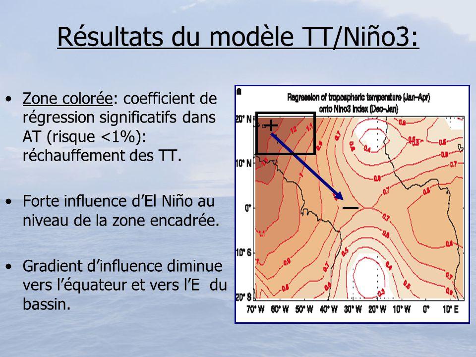 Résultats du modèle TT/Niño3: Zone colorée: coefficient de régression significatifs dans AT (risque <1%): réchauffement des TT. Forte influence dEl Ni