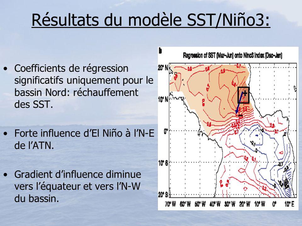 Résultats du modèle SST/Niño3: Coefficients de régression significatifs uniquement pour le bassin Nord: réchauffement des SST. Forte influence dEl Niñ