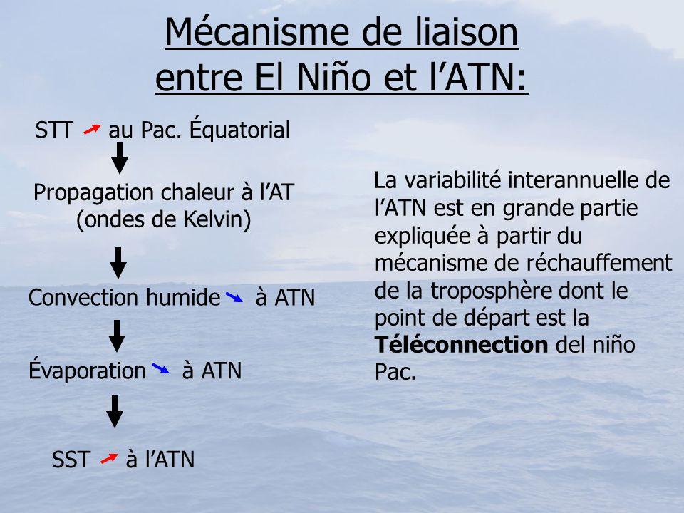 Mécanisme de liaison entre El Niño et lATN: La variabilité interannuelle de lATN est en grande partie expliquée à partir du mécanisme de réchauffement