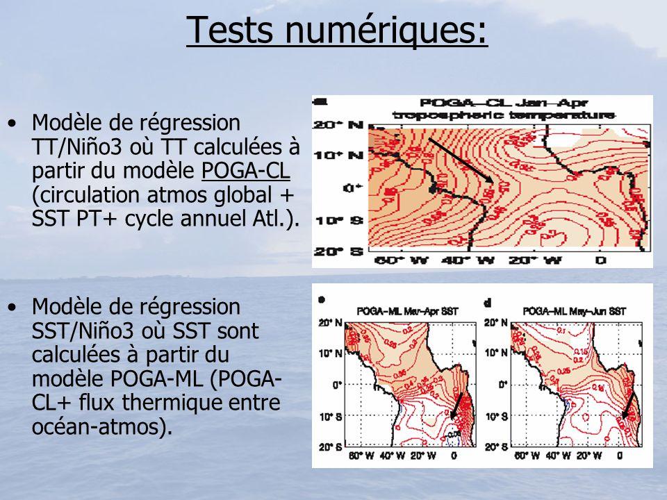 Tests numériques: Modèle de régression TT/Niño3 où TT calculées à partir du modèle POGA-CL (circulation atmos global + SST PT+ cycle annuel Atl.). Mod