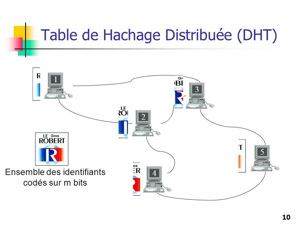 10 Table de Hachage Distribuée (DHT) Ensemble des identifiants codés sur m bits 1 2 3 5 4