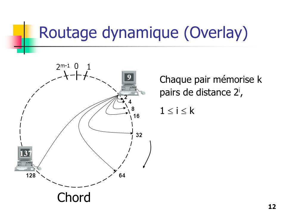 12 Routage dynamique (Overlay) 0 2 m-1 1 9 Chaque pair mémorise k pairs de distance 2 i, 1 i k 64 32 16 8 4 2 128 137 Chord