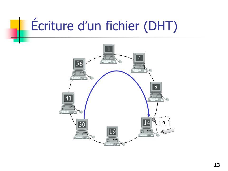 13 Écriture dun fichier (DHT) 8 19 41 56 30 1 4 14 12