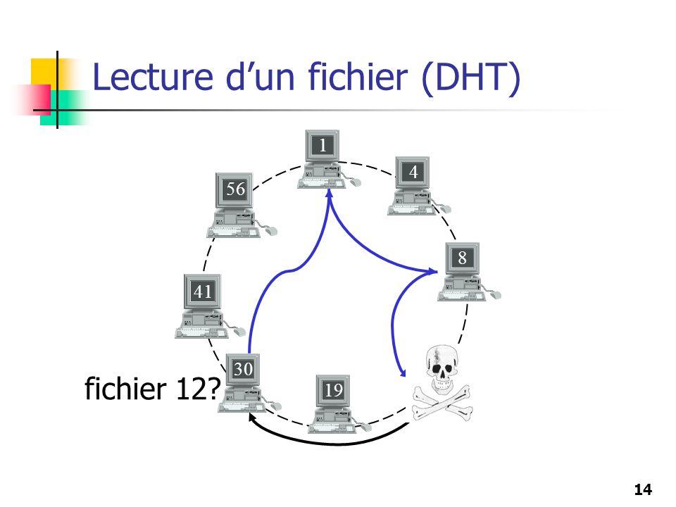 14 Lecture dun fichier (DHT) 8 19 41 56 30 1 4 fichier 12? 12 14
