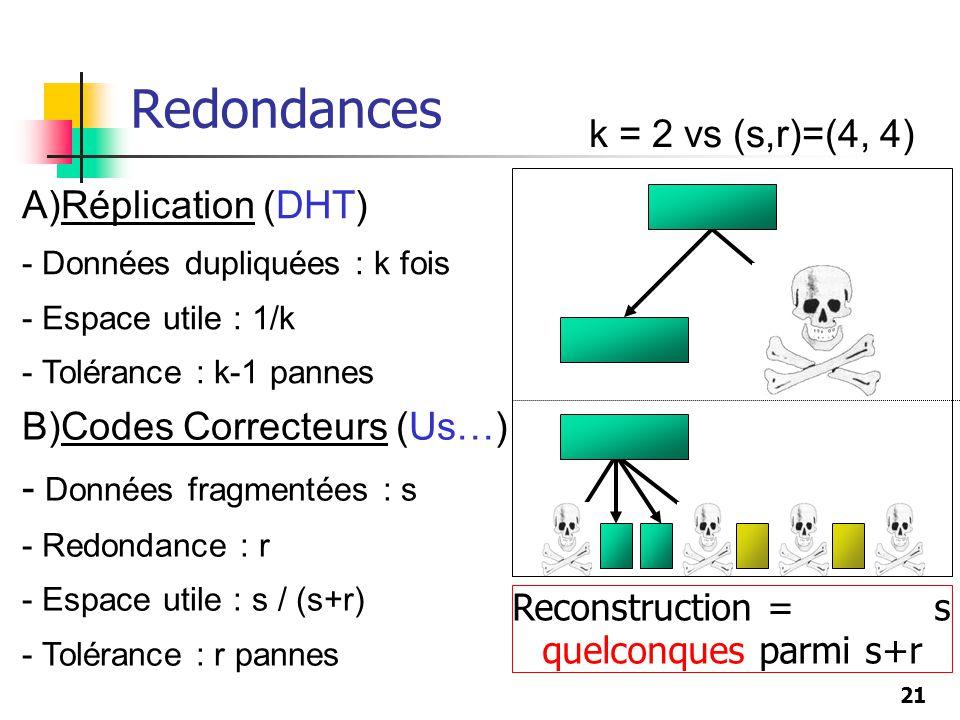 21 A)Réplication (DHT) - Données dupliquées : k fois - Espace utile : 1/k - Tolérance : k-1 pannes k = 2 vs (s,r)=(4, 4) Redondances B)Codes Correcteu