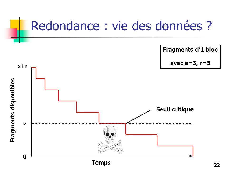 22 Redondance : vie des données ? Temps Fragments disponibles s+r s 0 Seuil critique Fragments d1 bloc avec s=3, r=5