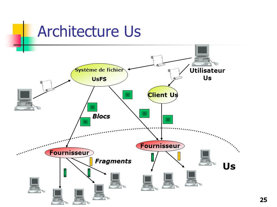 25 Architecture Us Système de fichier UsFS Client Us Utilisateur Us Fragments Blocs Fournisseur