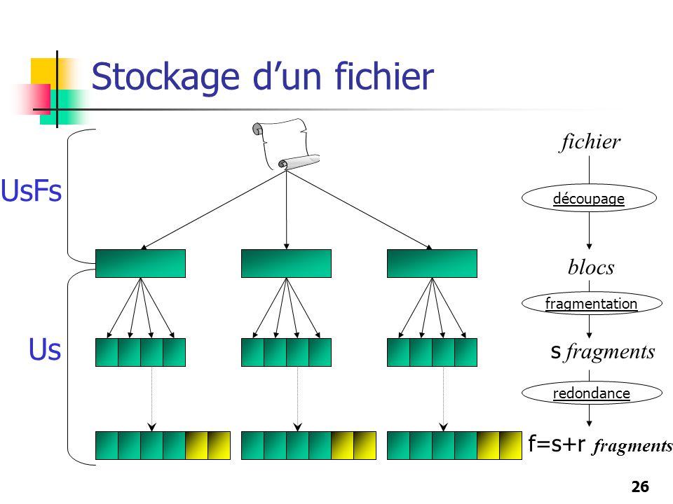26 Stockage dun fichier f=s+r fragments s fragments blocs fichier fragmentation redondance découpage Us UsFs