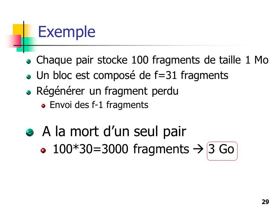 29 Chaque pair stocke 100 fragments de taille 1 Mo Un bloc est composé de f=31 fragments Régénérer un fragment perdu Envoi des f-1 fragments Exemple A