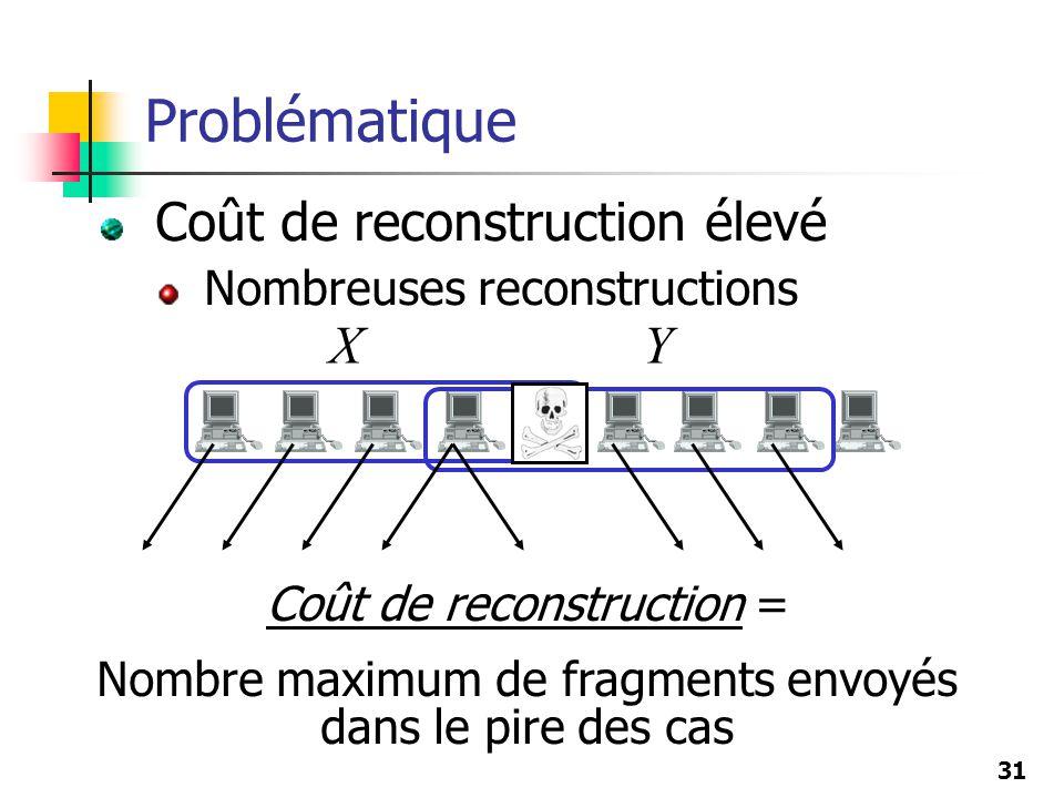 31 Coût de reconstruction élevé Nombreuses reconstructions Problématique XY Coût de reconstruction = Nombre maximum de fragments envoyés dans le pire