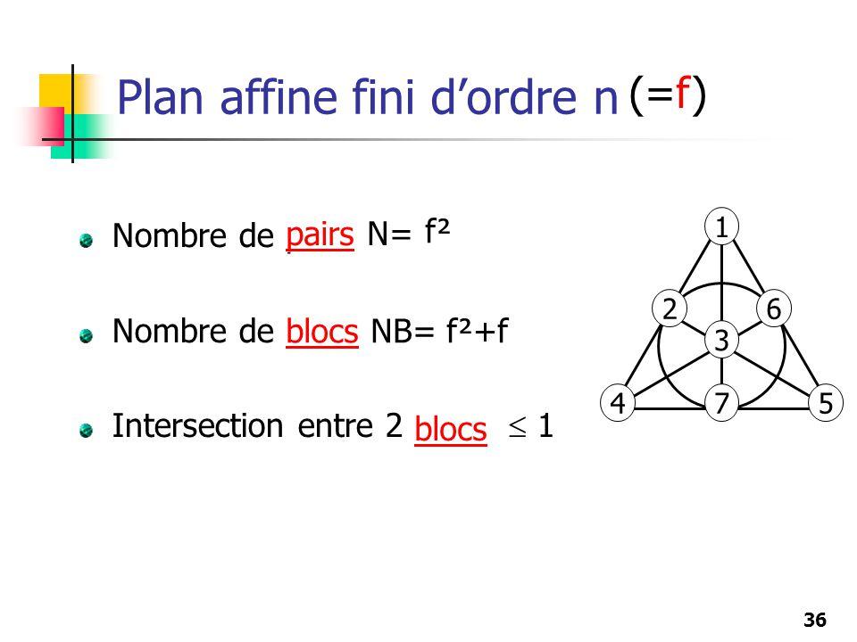 36 Plan affine fini dordre n Nombre de points = n² Nombre de lignes = n²+n Intersection entre 2 lignes 1 pairs N= n² blocs NB= n²+n blocs (=f) f²+f f²