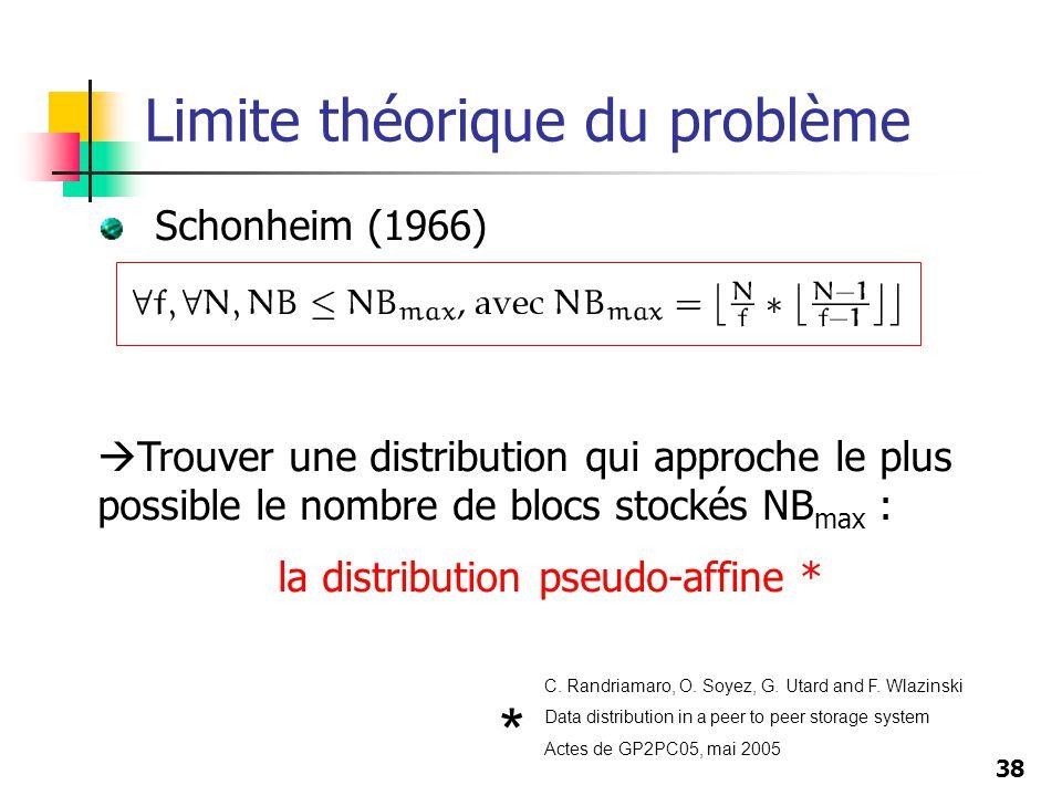 38 Schonheim (1966) Limite théorique du problème Trouver une distribution qui approche le plus possible le nombre de blocs stockés NB max : la distrib