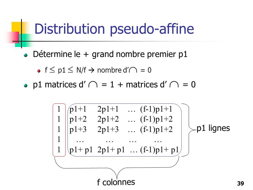 39 Détermine le + grand nombre premier p1 f p1 N/f nombre d = 0 p1 matrices d = 1 + matrices d = 0 Distribution pseudo-affine 1 p1+1 2p1+1 … (f-1)p1+1