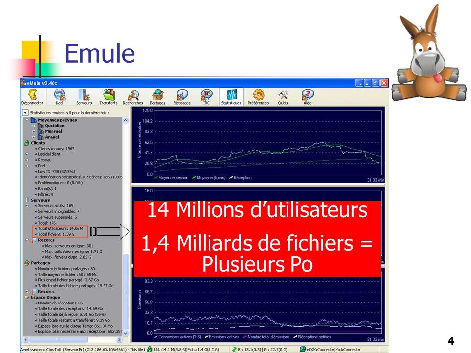 4 14 Millions dutilisateurs 1,4 Milliards de fichiers = Plusieurs Po