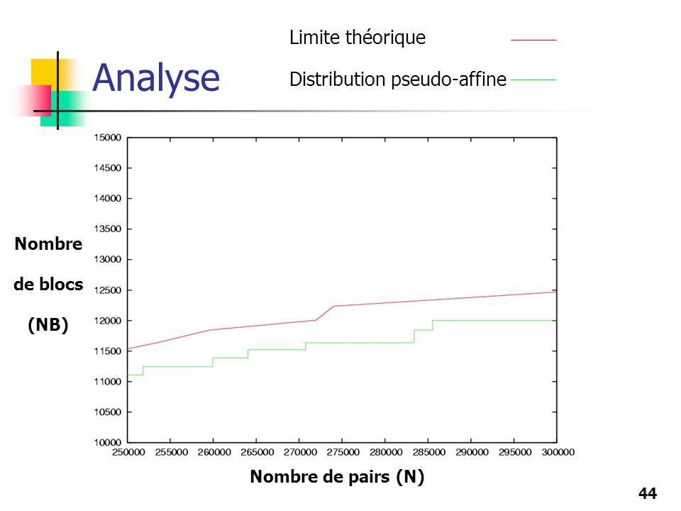 44 Analyse Limite théorique Distribution pseudo-affine Nombre de pairs (N) Nombre de blocs (NB)