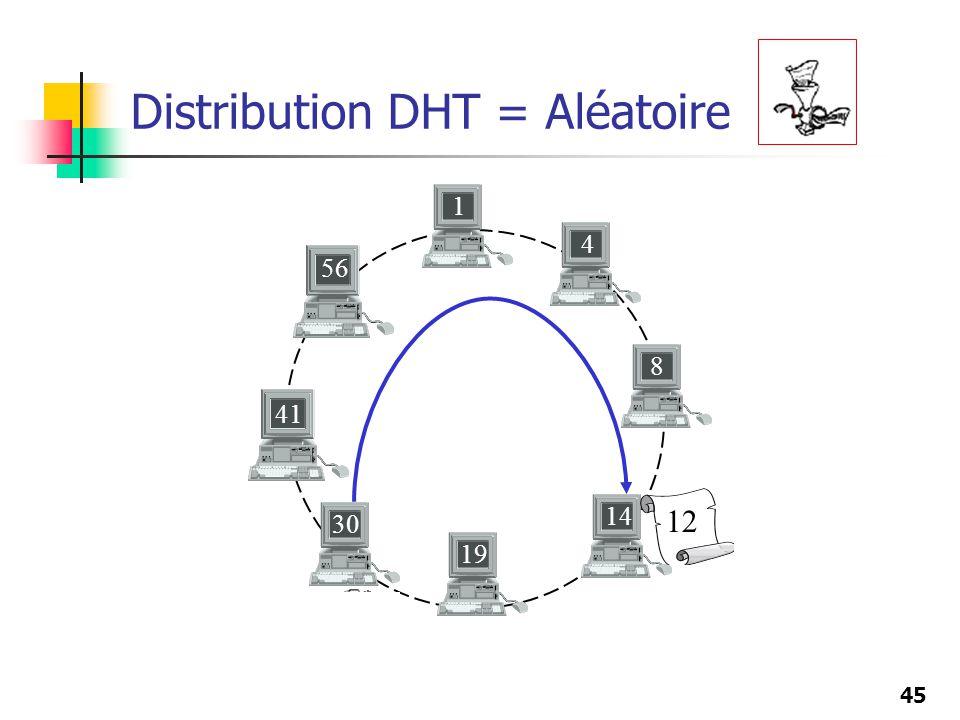 45 Distribution DHT = Aléatoire 12 8 19 41 56 1 4 14 30 12