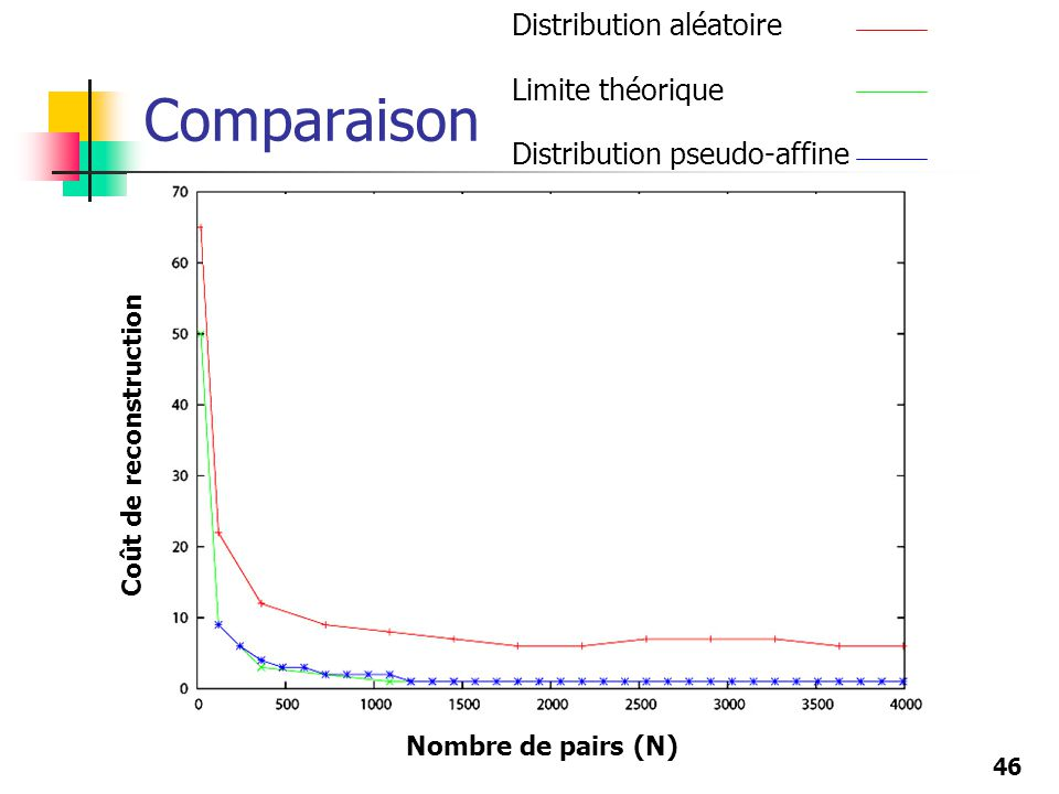 46 Comparaison Nombre de pairs (N) Coût de reconstruction Distribution aléatoire Limite théorique Distribution pseudo-affine