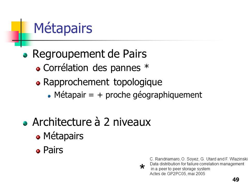 49 Métapairs Regroupement de Pairs Corrélation des pannes * Rapprochement topologique Métapair = + proche géographiquement Architecture à 2 niveaux Mé