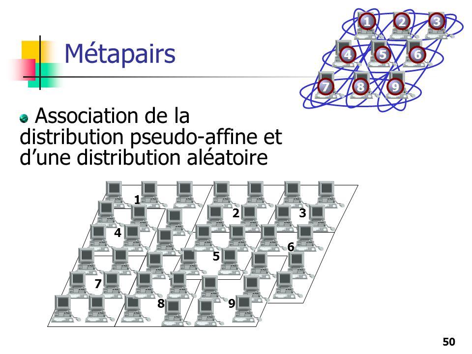 50 Métapairs 1 23 4 5 6 7 89 Association de la distribution pseudo-affine et dune distribution aléatoire 123 456 789