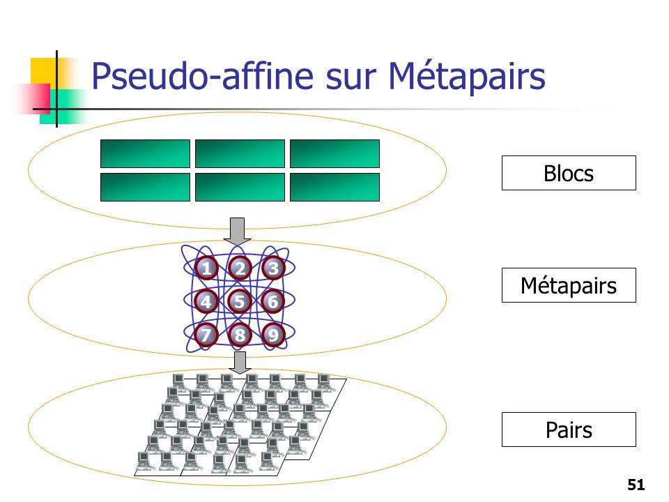 51 Pseudo-affine sur Métapairs Blocs Métapairs Pairs 123 456 789