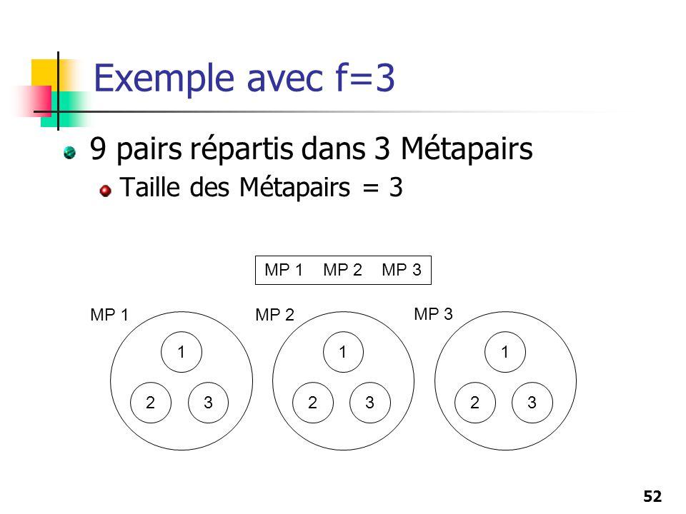 52 Exemple avec f=3 9 pairs répartis dans 3 Métapairs Taille des Métapairs = 3 1 23 1 23 1 23 MP 1MP 2 MP 3 MP 1 MP 2 MP 3