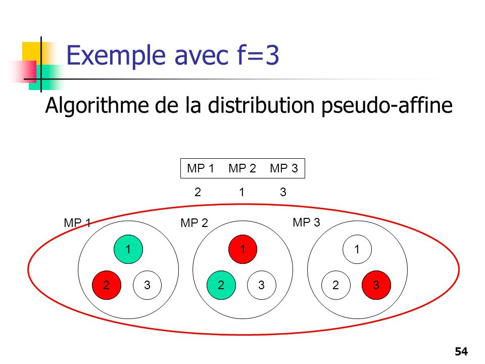 54 Exemple avec f=3 Algorithme de la distribution pseudo-affine 1 23 1 23 1 23 1 232 1 3 MP 2 MP 3 1 2 3 MP 1 MP 2 MP 3 2 1 MP 1