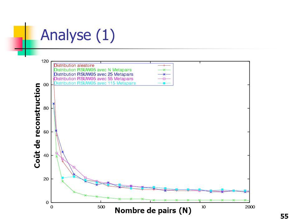 55 Analyse (1) Nombre de pairs (N) Coût de reconstruction