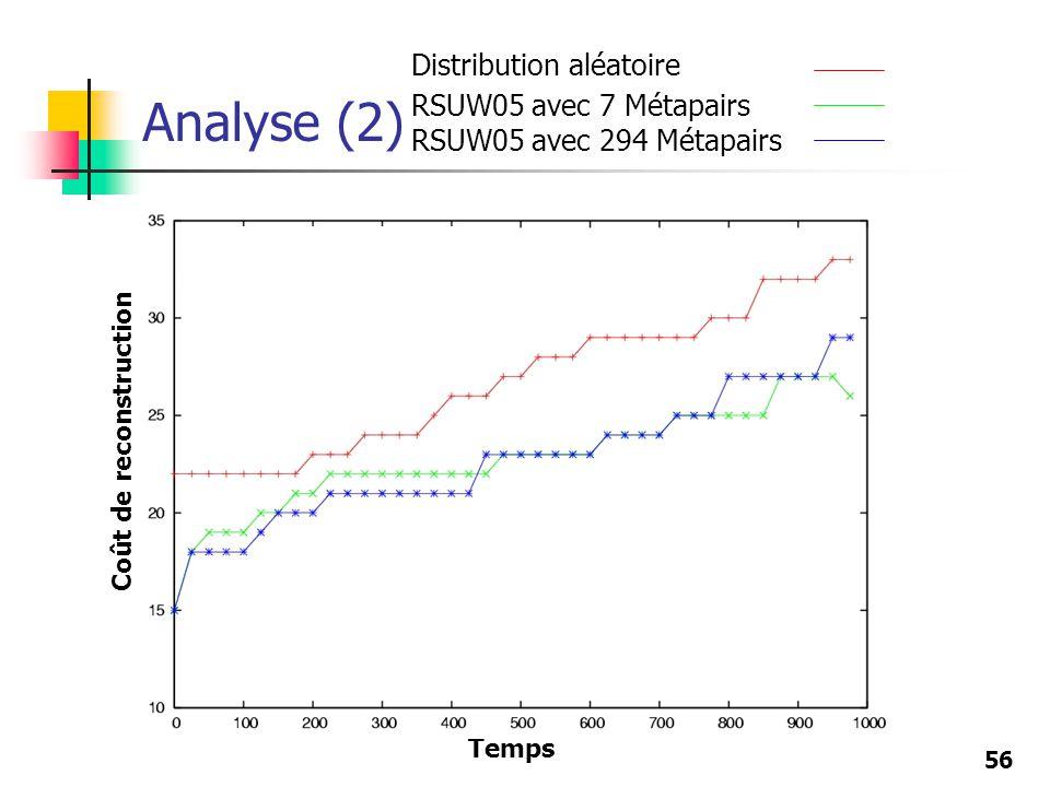 56 Analyse (2) Temps Coût de reconstruction Distribution aléatoire RSUW05 avec 7 Métapairs RSUW05 avec 294 Métapairs