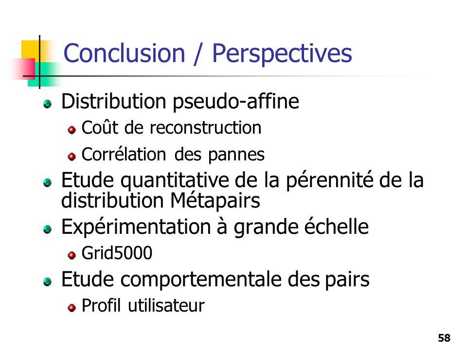 58 Conclusion / Perspectives Distribution pseudo-affine Coût de reconstruction Corrélation des pannes Etude quantitative de la pérennité de la distrib