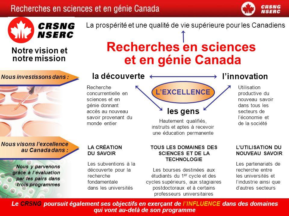 Nous investissons dans : Nous visons lexcellence au Canada dans : Nous y parvenons grâce à lévaluation par les pairs dans trois programmes Le CRSNG poursuit également ses objectifs en exerçant de lINFLUENCE dans des domaines qui vont au-delà de son programme linnovation Utilisation productive du nouveau savoir dans tous les secteurs de léconomie et de la société la découverte Recherche concurrentielle en sciences et en génie donnant accès au nouveau savoir provenant du monde entier les gens Hautement qualifiés, instruits et aptes à recevoir une éducation permanente LA CRÉATION DU SAVOIR Les subventions à la découverte pour la recherche fondamentale dans les universités LUTILISATION DU NOUVEAU SAVOIR Les partenariats de recherche entre les universités et lindustrie ainsi que dautres secteurs TOUS LES DOMAINES DES SCIENCES ET DE LA TECHNOLOGIE Les bourses destinées aux étudiants du 1 er cycle et des cycles supérieurs, aux stagiaires postdoctoraux et à certains professeurs universitaires LEXCELLENCE La prospérité et une qualité de vie supérieure pour les Canadiens Notre vision et notre mission Recherches en sciences et en génie Canada