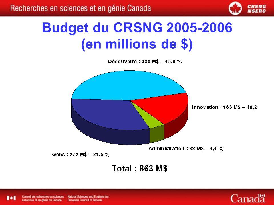 Budget du CRSNG 2005-2006 (en millions de $)