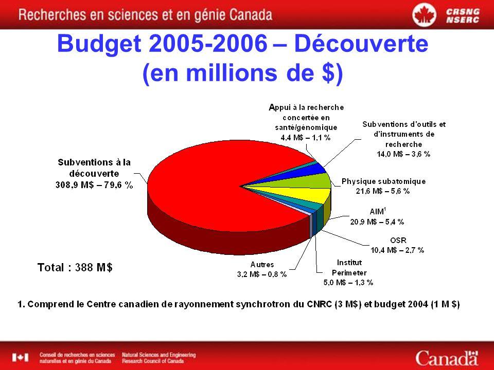 Budget 2005-2006 – Découverte (en millions de $)