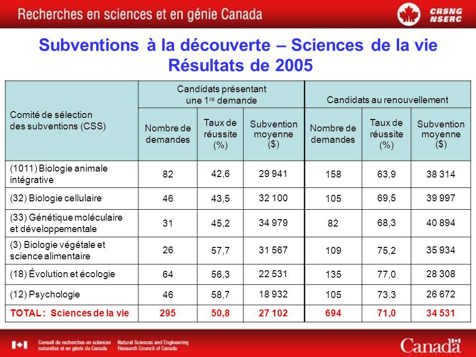 Comité de sélection des subventions (CSS) Candidats présentant une 1 re demande Candidats au renouvellement Nombre de demandes Taux de réussite (%) Subvention moyenne ($) Nombre de demandes Taux de réussite (%) Subvention moyenne ($) (1011) Biologie animale intégrative 8242,629 94115863,938 314 (32) Biologie cellulaire4643,532 10010569,539 997 (33) Génétique moléculaire et développementale 3145,234 9798268,340 894 (3) Biologie végétale et science alimentaire 2657,731 56710975,235 934 (18) Évolution et écologie6456,322 53113577,028 308 (12) Psychologie4658,718 93210573,326 672 TOTAL : Sciences de la vie29550,827 10269471,034 531 Subventions à la découverte – Sciences de la vie Résultats de 2005