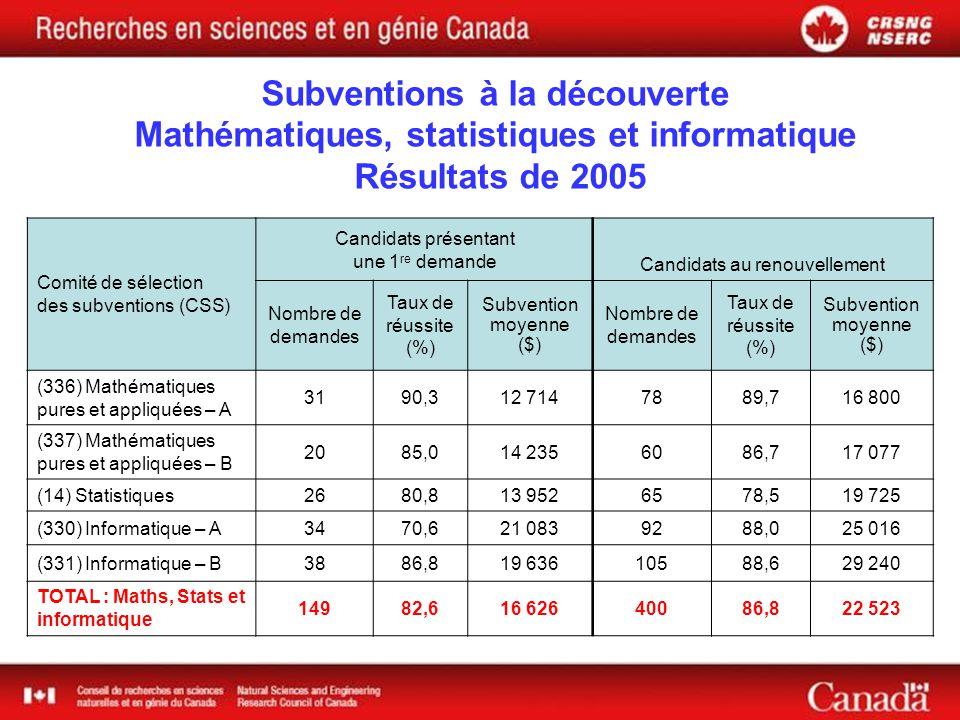 Comité de sélection des subventions (CSS) Candidats présentant une 1 re demande Candidats au renouvellement Nombre de demandes Taux de réussite (%) Subvention moyenne ($) Nombre de demandes Taux de réussite (%) Subvention moyenne ($) (336) Mathématiques pures et appliquées – A 3190,312 7147889,716 800 (337) Mathématiques pures et appliquées – B 2085,014 2356086,717 077 (14) Statistiques2680,813 9526578,519 725 (330) Informatique – A3470,621 0839288,025 016 (331) Informatique – B3886,819 63610588,629 240 TOTAL : Maths, Stats et informatique 14982,616 62640086,822 523 Subventions à la découverte Mathématiques, statistiques et informatique Résultats de 2005