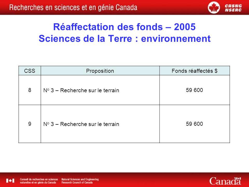 Réaffectation des fonds – 2005 Sciences de la Terre : environnement CSSPropositionFonds réaffectés $ 8N o 3 – Recherche sur le terrain59 600 9N o 3 – Recherche sur le terrain59 600