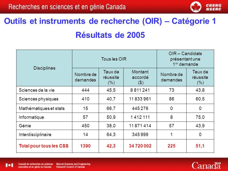 Outils et instruments de recherche (OIR) – Catégorie 1 Résultats de 2005 Disciplines Tous les OIR OIR – Candidats présentant une 1 re demande Nombre de demandes Taux de réussite (%) Montant accordé ($) Nombre de demandes Taux de réussite (%) Sciences de la vie44445,58 811 2417343,8 Sciences physiques41040,711 833 9618660,5 Mathématiques et stats1566,7445 27600 Informatique5750,91 412 111875,0 Génie45038,011 871 4145743,9 Interdisciplinaire1464,3345 99910 Total pour tous les CSS139042,334 720 00222551,1