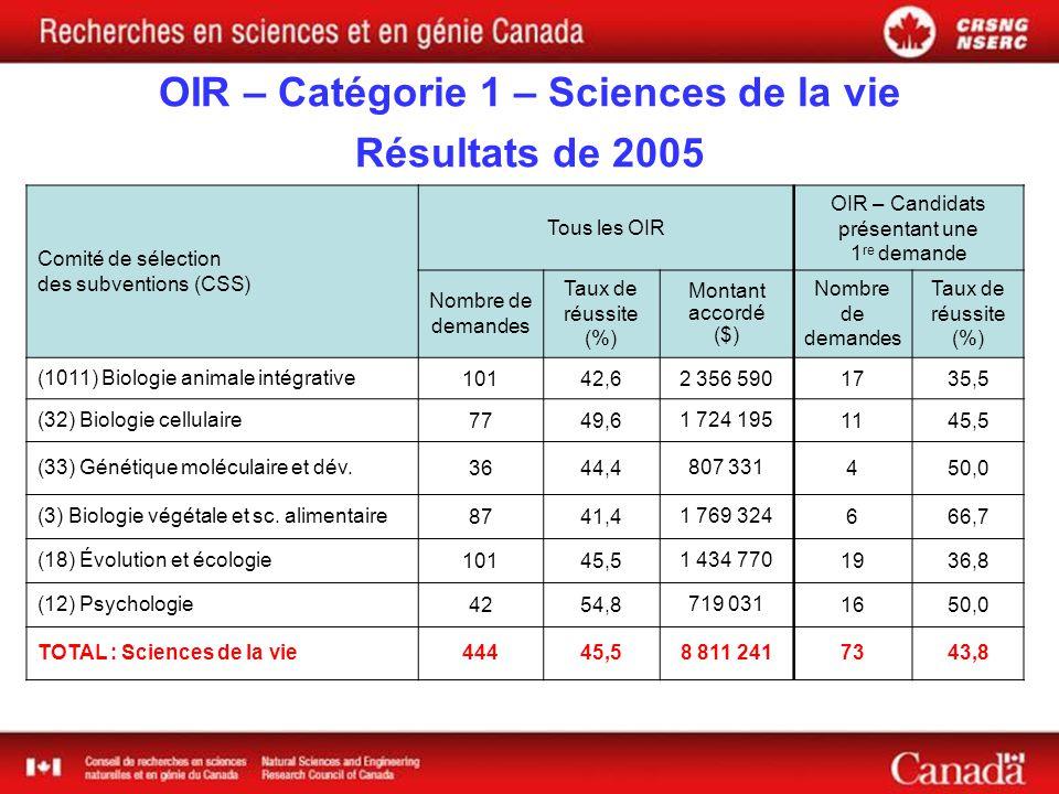OIR – Catégorie 1 – Sciences de la vie Résultats de 2005 Comité de sélection des subventions (CSS) Tous les OIR OIR – Candidats présentant une 1 re demande Nombre de demandes Taux de réussite (%) Montant accordé ($) Nombre de demandes Taux de réussite (%) (1011) Biologie animale intégrative10142,62 356 5901735,5 (32) Biologie cellulaire7749,61 724 1951145,5 (33) Génétique moléculaire et dév.3644,4807 331450,0 (3) Biologie végétale et sc.